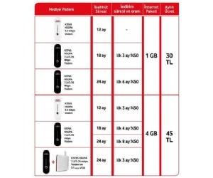 Vodafone Faturalı Vodem Kampanyası - Cep Telefonu